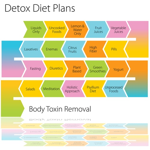 An Image Of A Dieting Tips Chart. Stock Vector 94406422 : Shutterstock